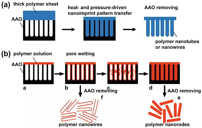 单通AAO模板制备纳米线